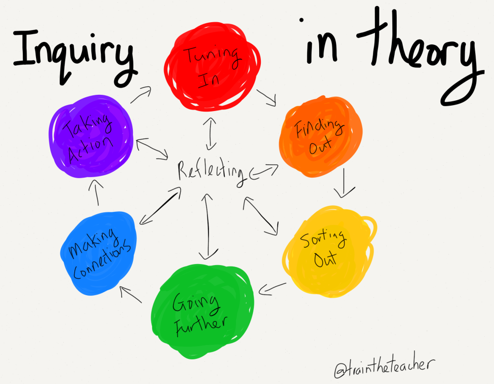 What does inquiry look like? (1/5)